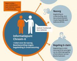Informatiepunt Chroom-6